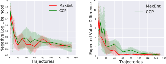 Figure 3 for Inverse Reinforcement Learning with Conditional Choice Probabilities