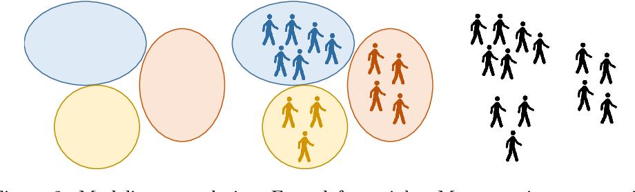 Figure 2 for Pedestrian Simulation: A Review