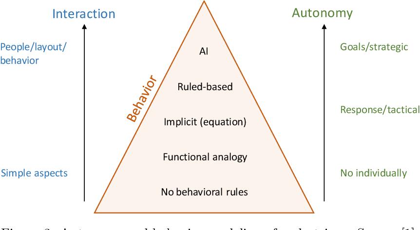 Figure 3 for Pedestrian Simulation: A Review
