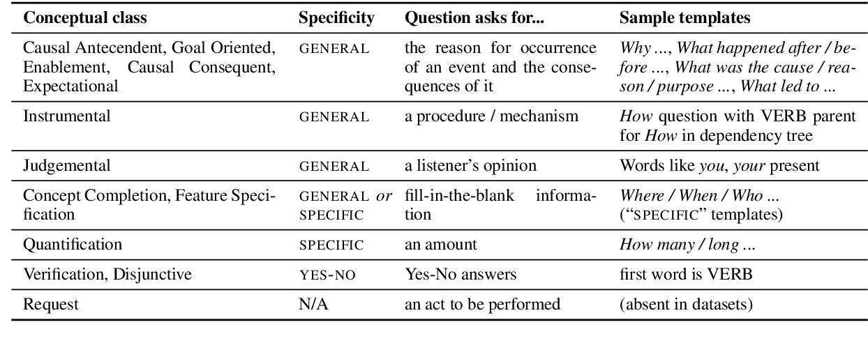 Figure 2 for Generating Question-Answer Hierarchies
