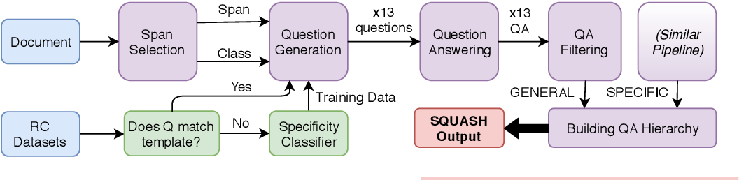 Figure 4 for Generating Question-Answer Hierarchies