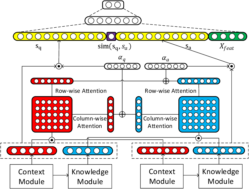 Figure 4 for Contextualized Knowledge-aware Attentive Neural Network: Enhancing Answer Selection with Knowledge