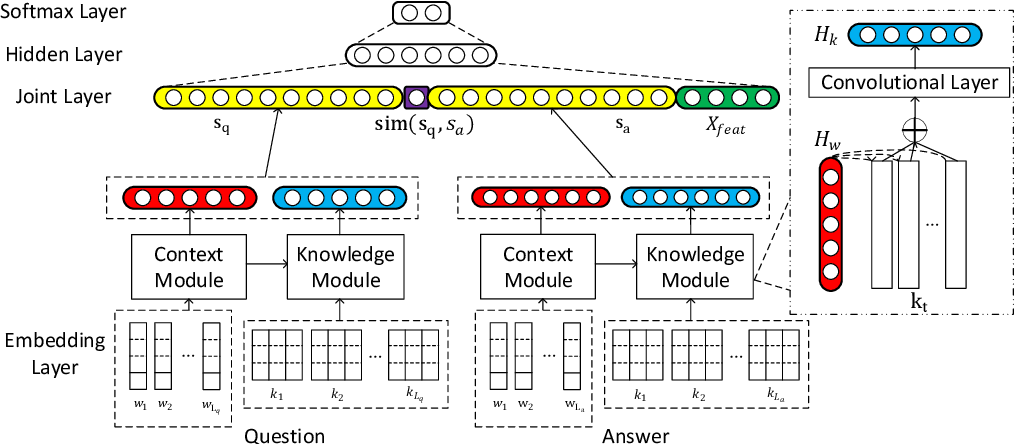 Figure 2 for Contextualized Knowledge-aware Attentive Neural Network: Enhancing Answer Selection with Knowledge