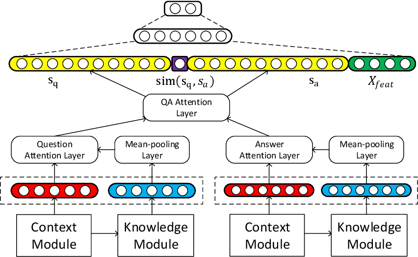 Figure 3 for Contextualized Knowledge-aware Attentive Neural Network: Enhancing Answer Selection with Knowledge