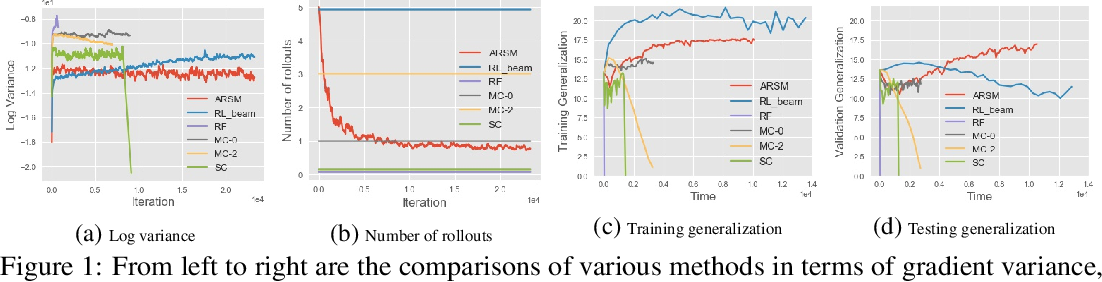 Figure 2 for Adaptive Correlated Monte Carlo for Contextual Categorical Sequence Generation