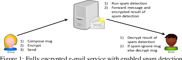 Figure 1 for PrivFT: Private and Fast Text Classification with Homomorphic Encryption