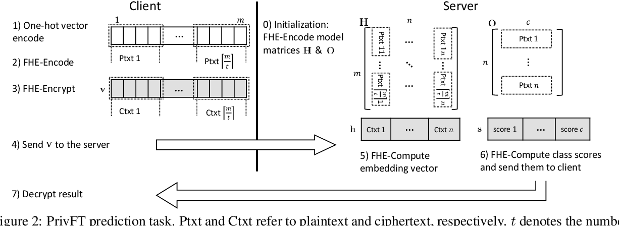 Figure 3 for PrivFT: Private and Fast Text Classification with Homomorphic Encryption