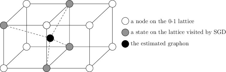 Figure 4 for Searching for Stage-wise Neural Graphs In the Limit