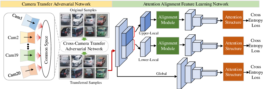 Figure 3 for Eliminating cross-camera bias for vehicle re-identification
