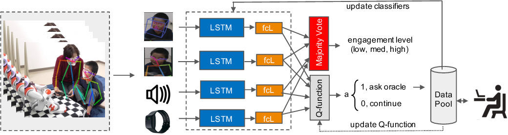 Figure 1 for Multi-modal Active Learning From Human Data: A Deep Reinforcement Learning Approach