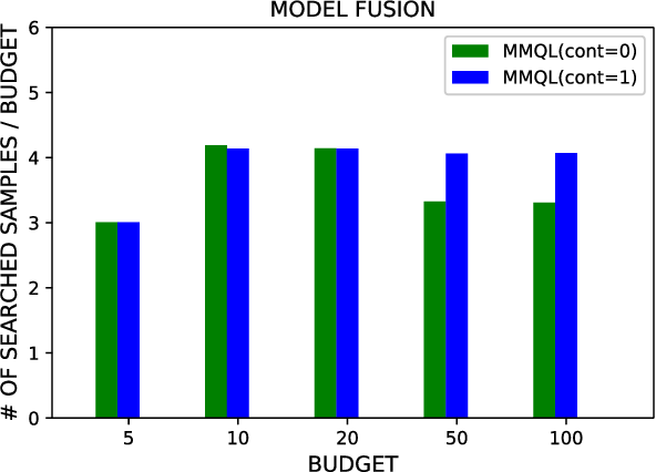 Figure 4 for Multi-modal Active Learning From Human Data: A Deep Reinforcement Learning Approach