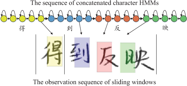 Figure 1 for Parsimonious HMMs for Offline Handwritten Chinese Text Recognition