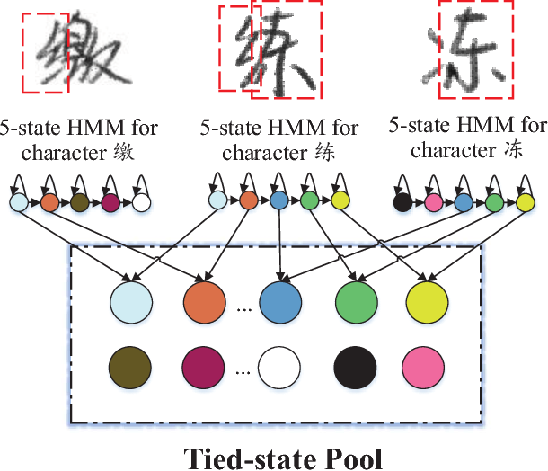 Figure 2 for Parsimonious HMMs for Offline Handwritten Chinese Text Recognition