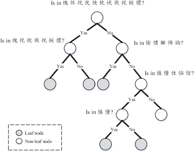 Figure 3 for Parsimonious HMMs for Offline Handwritten Chinese Text Recognition