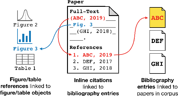Figure 1 for GORC: A large contextual citation graph of academic papers