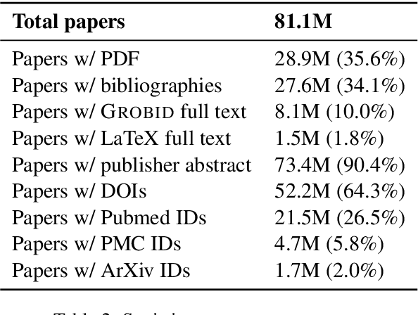 Figure 3 for GORC: A large contextual citation graph of academic papers