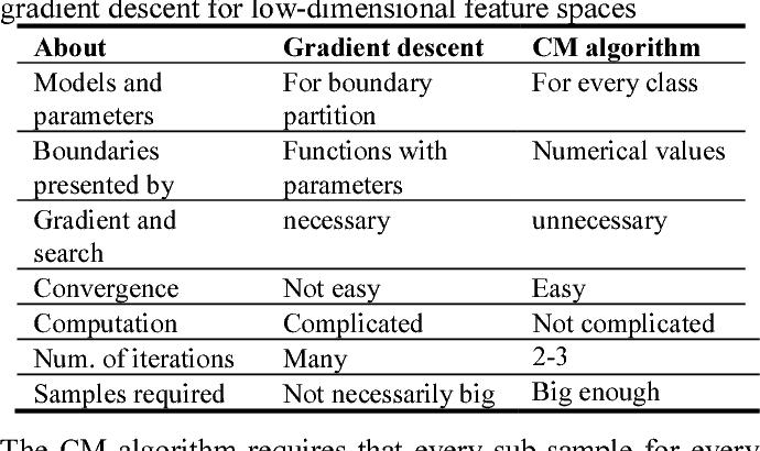 PDF] The CM Algorithm for the Maximum Mutual Information