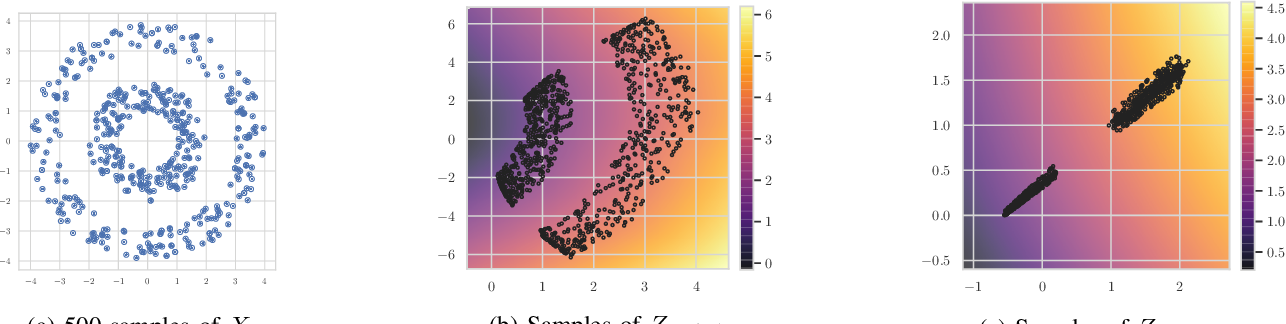 Figure 2 for Model-Augmented Nearest-Neighbor Estimation of Conditional Mutual Information for Feature Selection