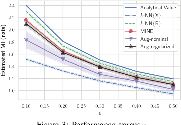 Figure 3 for Model-Augmented Nearest-Neighbor Estimation of Conditional Mutual Information for Feature Selection