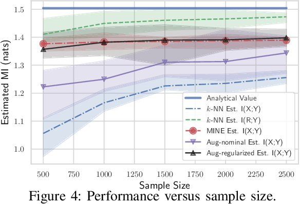 Figure 4 for Model-Augmented Nearest-Neighbor Estimation of Conditional Mutual Information for Feature Selection