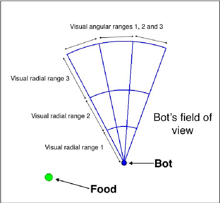 Figure 1 for A multi-agent evolutionary robotics framework to train spiking neural networks