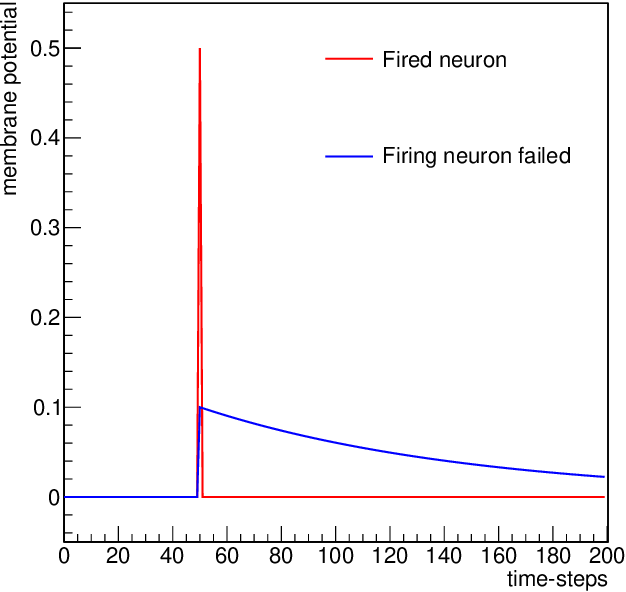 Figure 4 for A multi-agent evolutionary robotics framework to train spiking neural networks