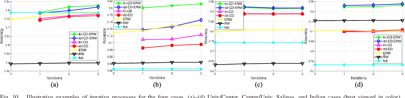Figure 2 for Cross-Domain Collaborative Learning via Cluster Canonical Correlation Analysis and Random Walker for Hyperspectral Image Classification