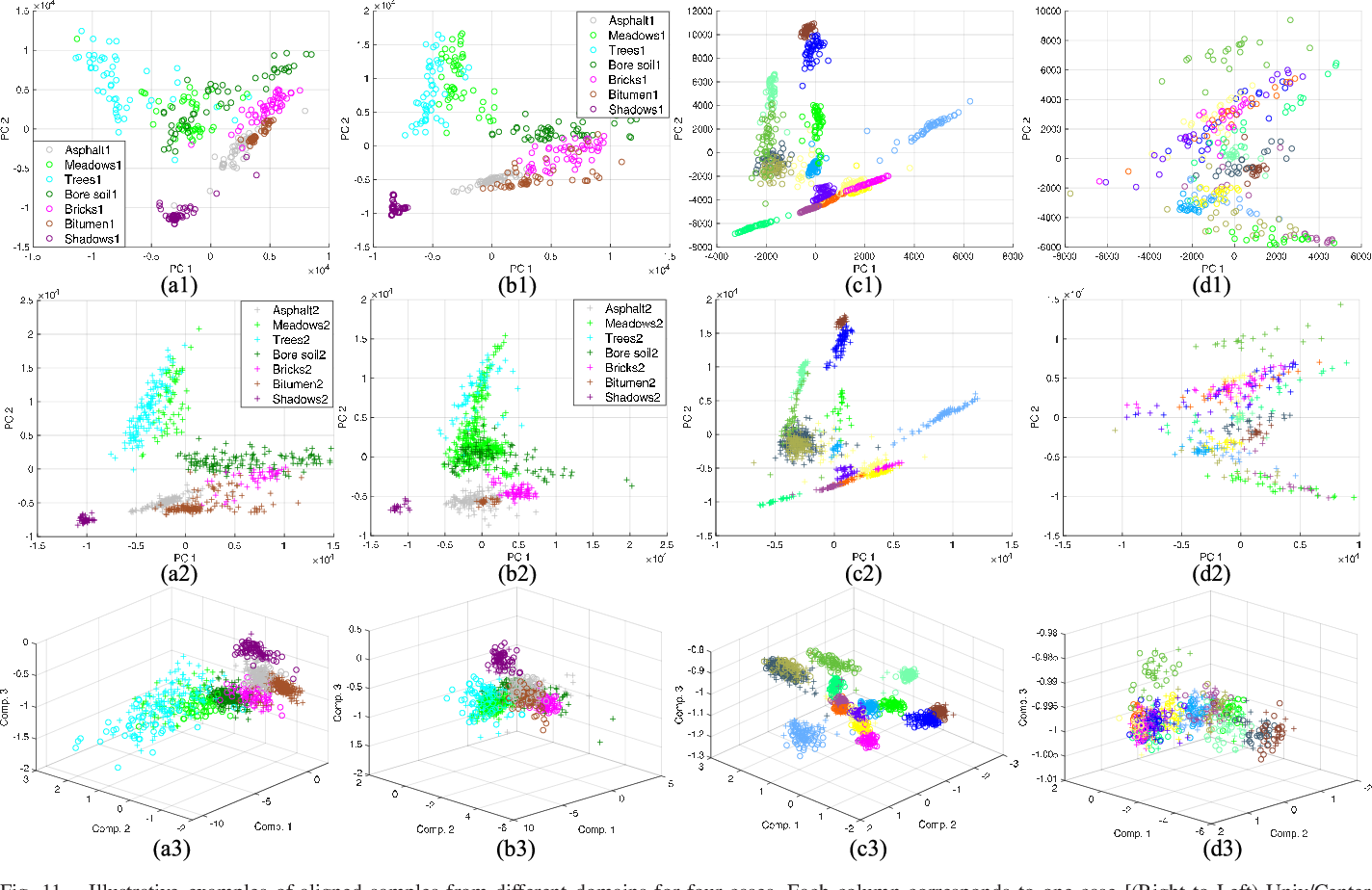 Figure 3 for Cross-Domain Collaborative Learning via Cluster Canonical Correlation Analysis and Random Walker for Hyperspectral Image Classification