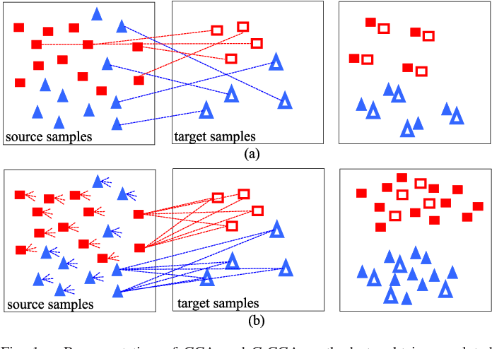 Figure 1 for Cross-Domain Collaborative Learning via Cluster Canonical Correlation Analysis and Random Walker for Hyperspectral Image Classification