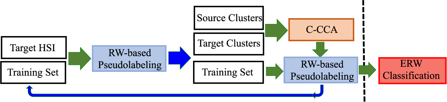 Figure 4 for Cross-Domain Collaborative Learning via Cluster Canonical Correlation Analysis and Random Walker for Hyperspectral Image Classification