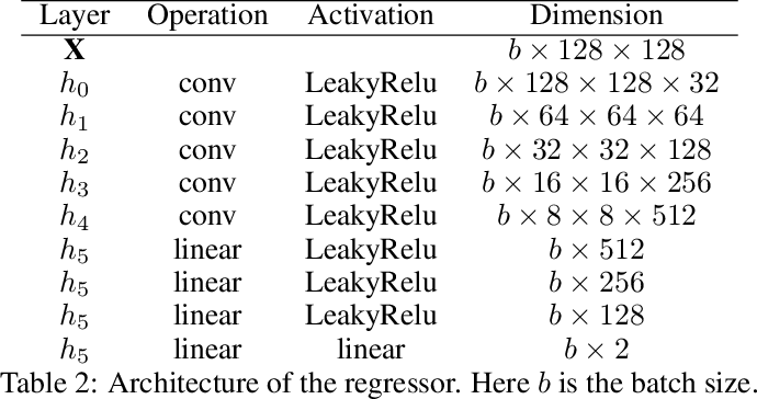 Figure 4 for Emulation of cosmological mass maps with conditional generative adversarial networks
