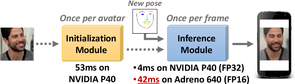 Figure 1 for Fast Bi-layer Neural Synthesis of One-Shot Realistic Head Avatars
