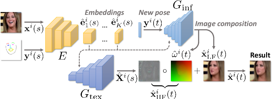 Figure 2 for Fast Bi-layer Neural Synthesis of One-Shot Realistic Head Avatars