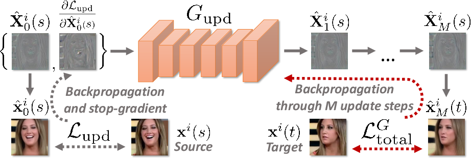 Figure 3 for Fast Bi-layer Neural Synthesis of One-Shot Realistic Head Avatars