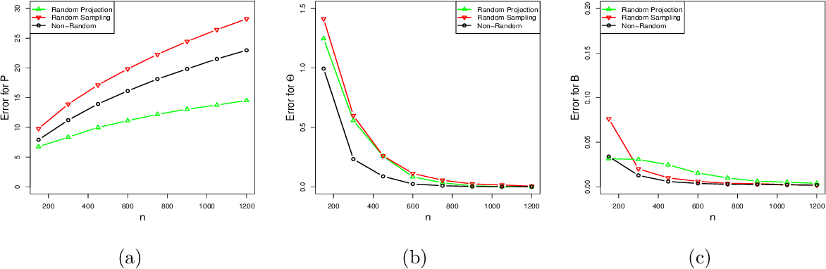 Figure 2 for Randomized Spectral Clustering in Large-Scale Stochastic Block Models