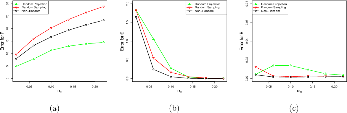 Figure 3 for Randomized Spectral Clustering in Large-Scale Stochastic Block Models