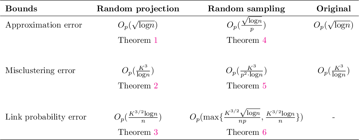 Figure 1 for Randomized Spectral Clustering in Large-Scale Stochastic Block Models
