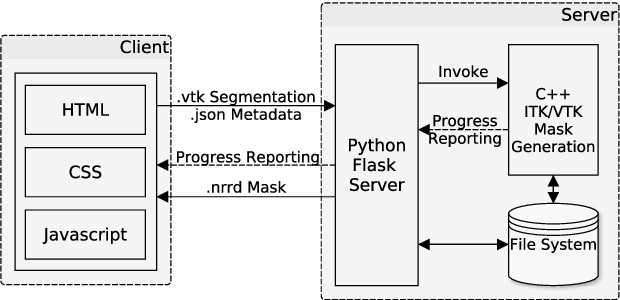 Figure 1 for Client/Server Based Online Environment for Manual Segmentation of Medical Images