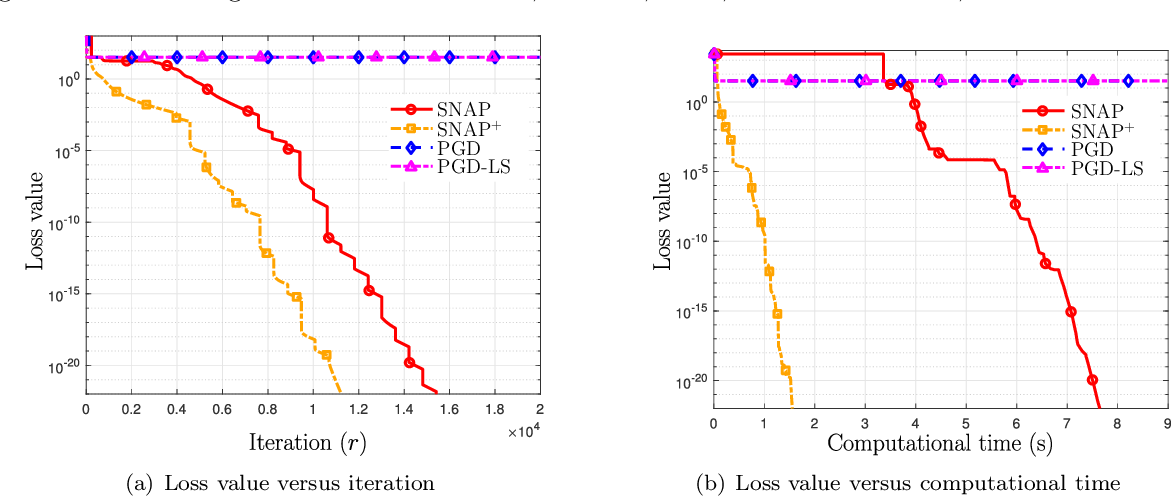 Figure 4 for SNAP: Finding Approximate Second-Order Stationary Solutions Efficiently for Non-convex Linearly Constrained Problems