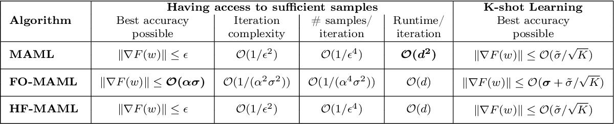 Figure 2 for On the Convergence Theory of Gradient-Based Model-Agnostic Meta-Learning Algorithms
