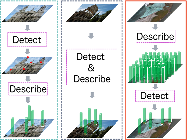 Figure 1 for D2D: Keypoint Extraction with Describe to Detect Approach