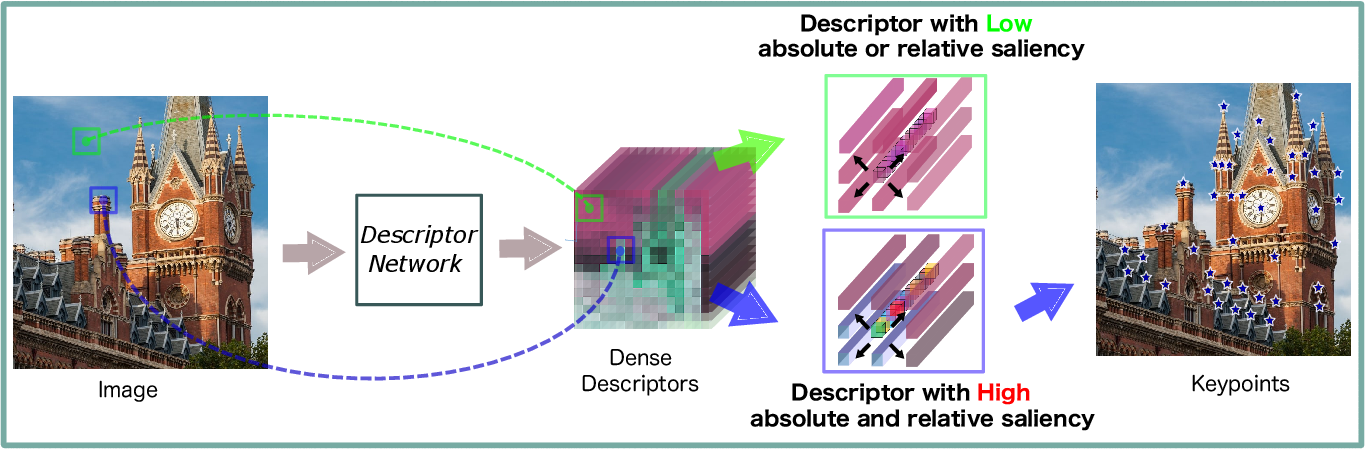 Figure 3 for D2D: Keypoint Extraction with Describe to Detect Approach