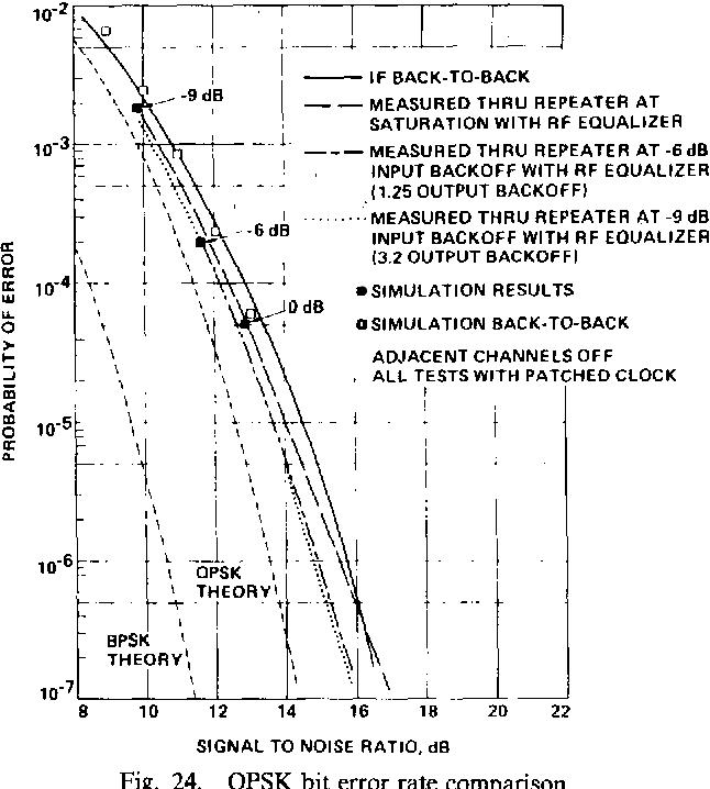 Fig. 24. QPSK bit error rate comparison.
