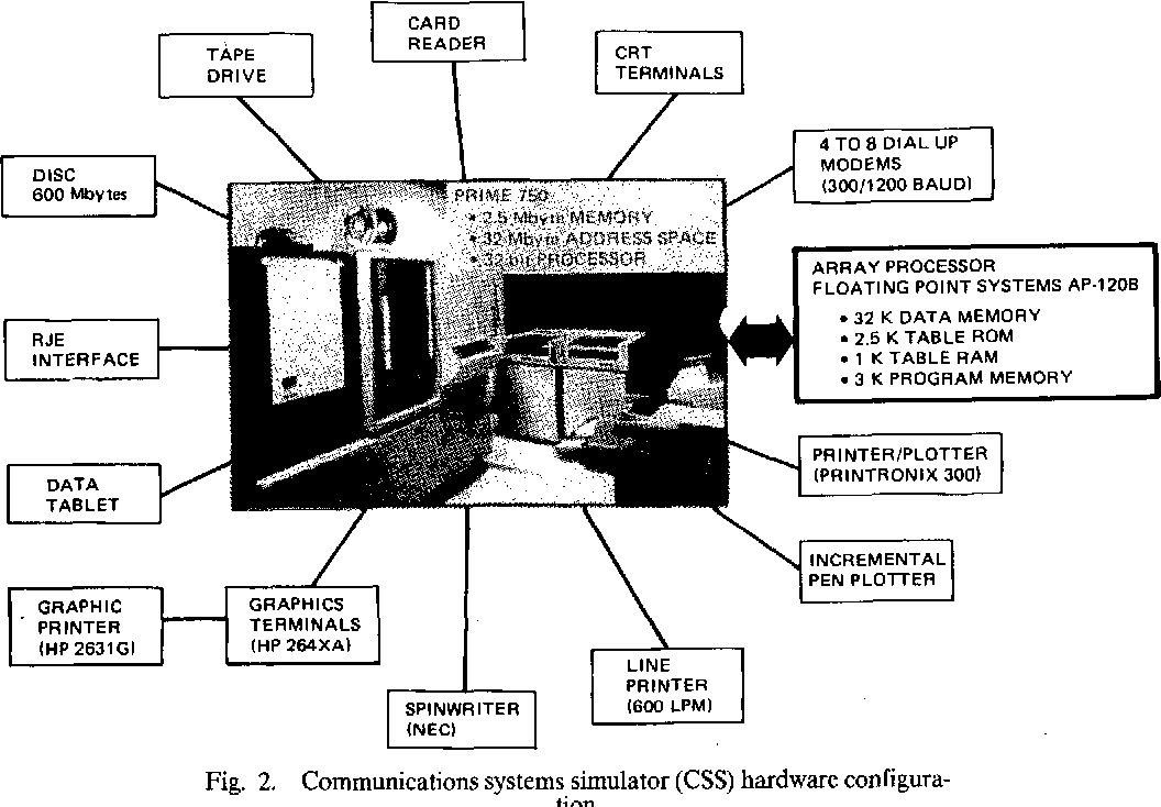 Fig. 2. Communications systems simulator (CSS) hardware configuration.