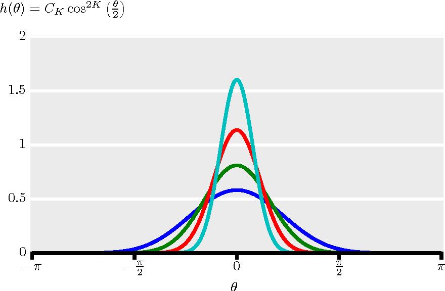 Figure 3 for Rotation Invariant Angular Descriptor Via A Bandlimited Gaussian-like Kernel