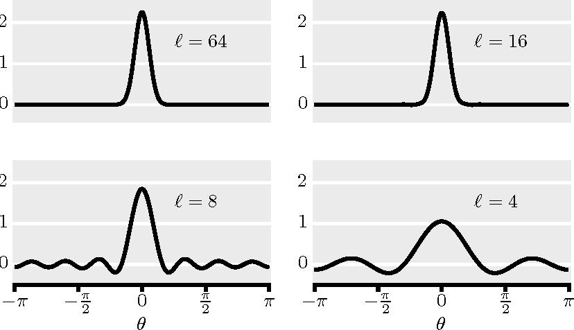 Figure 4 for Rotation Invariant Angular Descriptor Via A Bandlimited Gaussian-like Kernel
