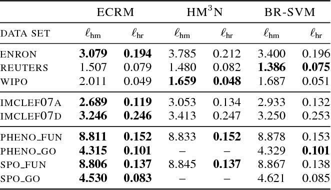 Figure 1 for Structured Prediction by Conditional Risk Minimization