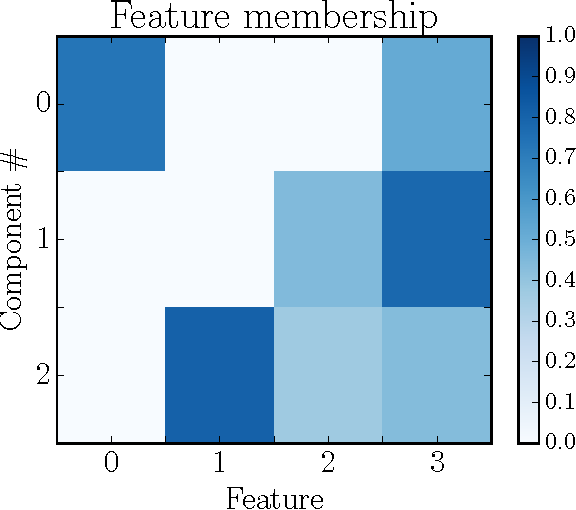 Figure 2 for Non-negative Tensor Factorization for Human Behavioral Pattern Mining in Online Games