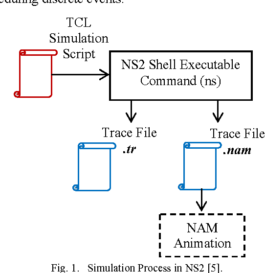 Figure 1 from Trace file analyzer for ad hoc routing protocols
