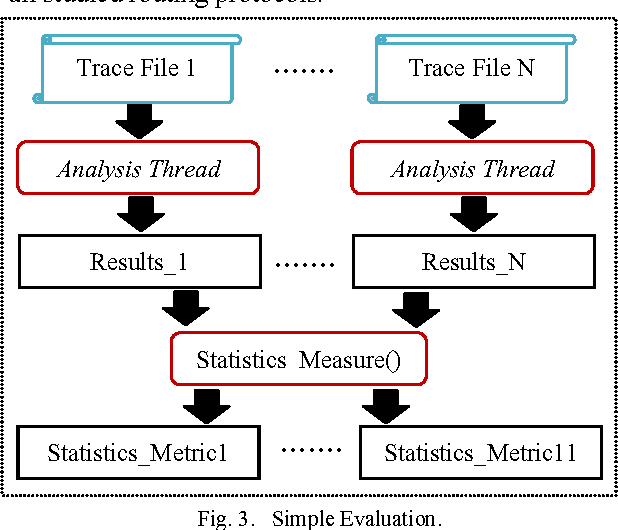 Trace file analyzer for ad hoc routing protocols simulation with NS2